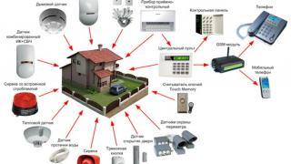 Разработка эффективной системы видеонаблюдения и фиксации событий